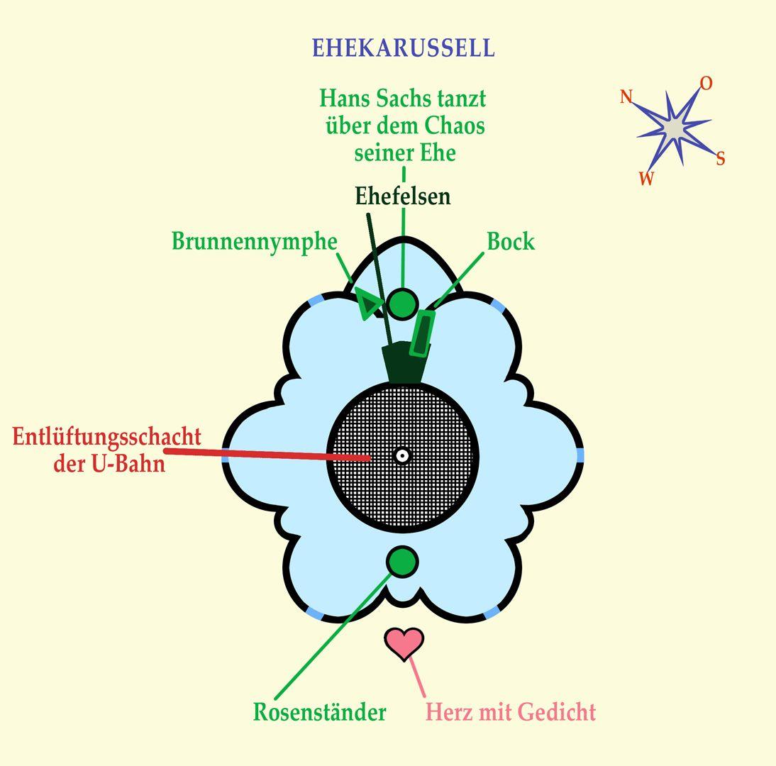 Ehekarussell / Hans-Sachs-Brunnen Brunnenaufbau / Ursprünglich ging es nur um einen Entlüftungsschacht der neu gebauten U-Bahn. Er hat einen Durchmesser von 6 Metern.