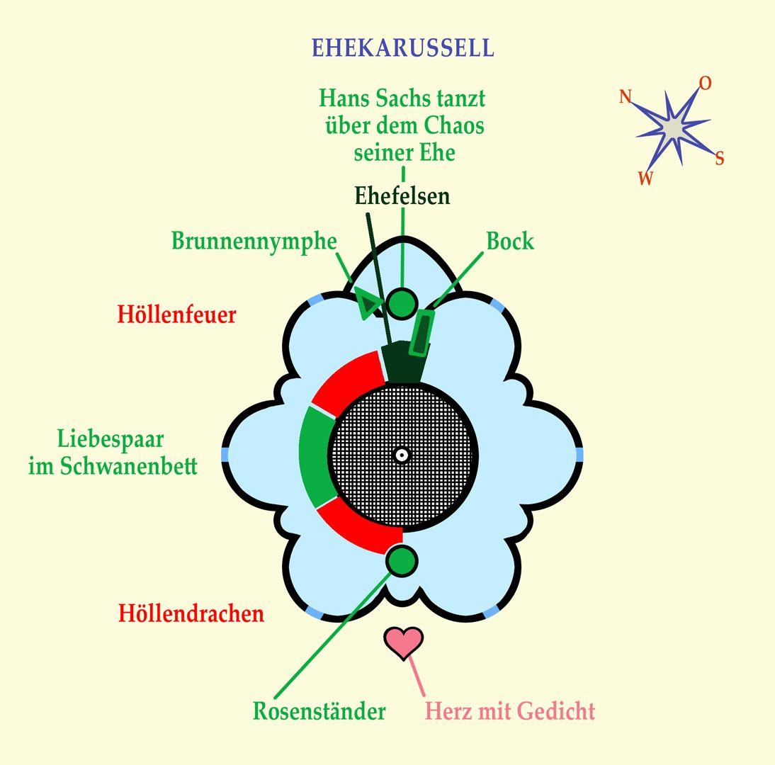 """Ehekarussell / Hans-Sachs-Brunnen Lageplan: Karussellwagen """"Höllendrache"""""""