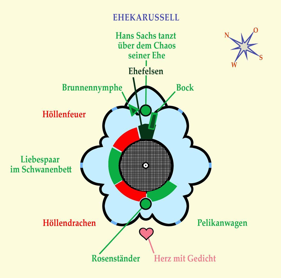 """Ehekarussell / Hans-Sachs-Brunnen Lageplan: Karussellwagen """"Pelikanwagen"""""""