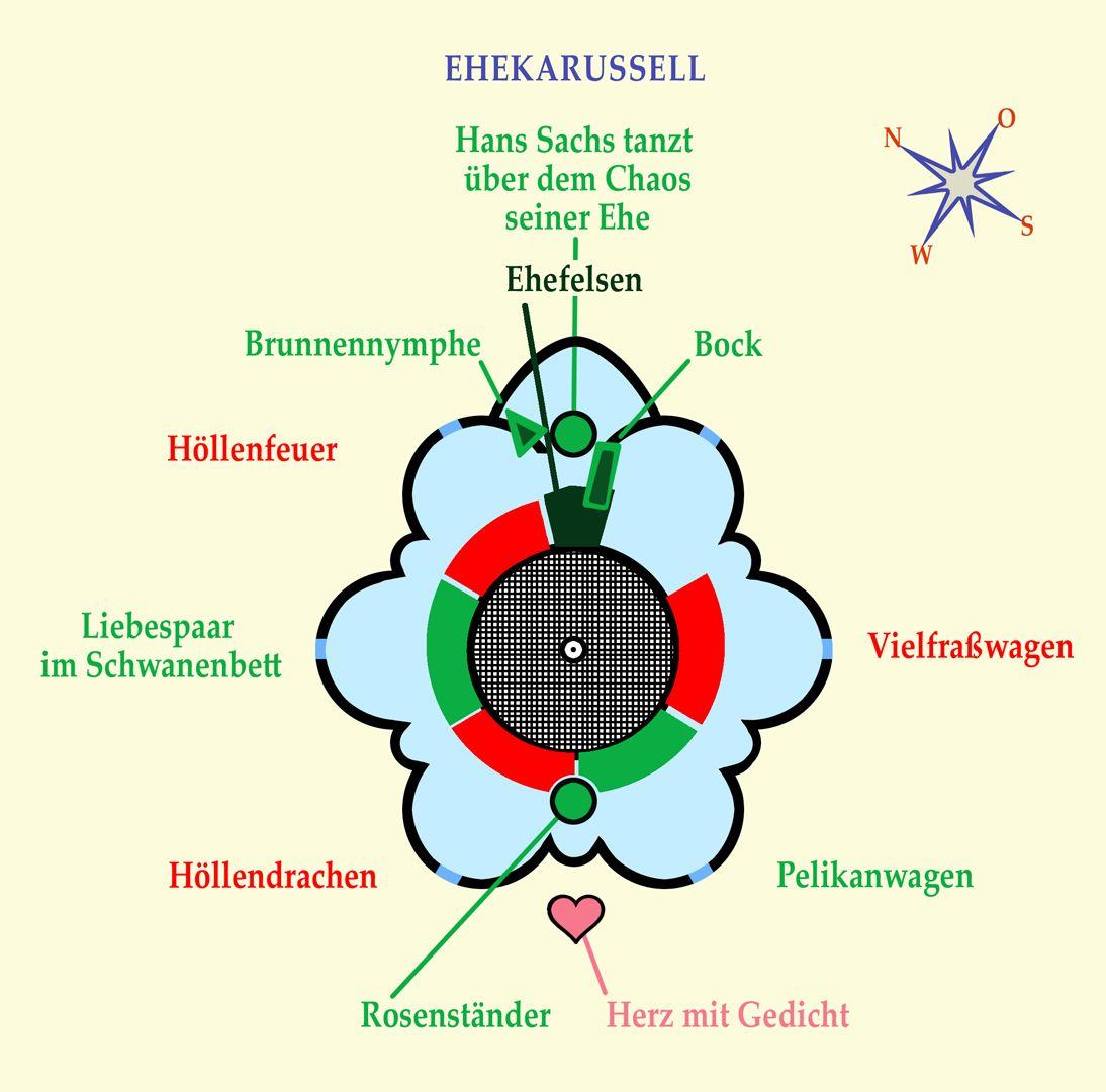 """Ehekarussell / Hans-Sachs-Brunnen Lageplan: Karussellwagen """"Vielfraß"""""""
