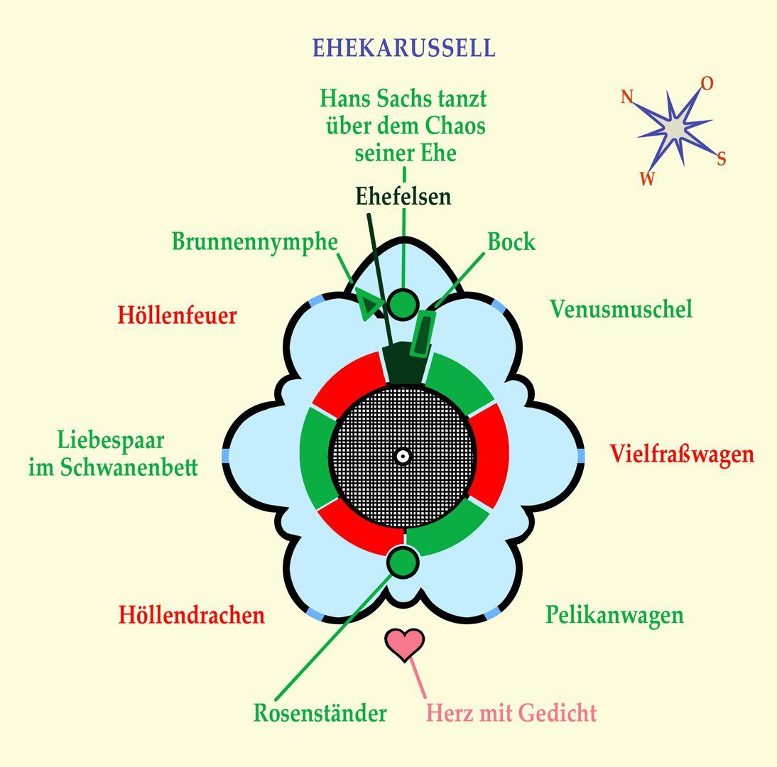 """Ehekarussell / Hans-Sachs-Brunnen Lageplan: Karussellwagen """"Venusmuschel"""""""
